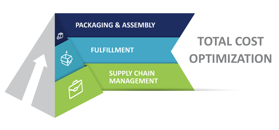 ECommerceSupplyChain_Infographic_FullWidth_1128x526.png